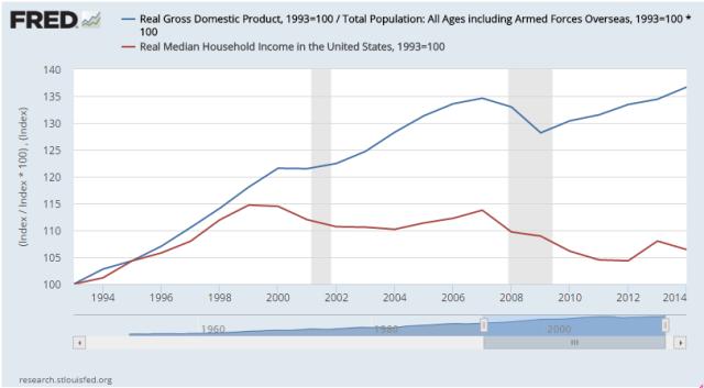 income-vs-growth